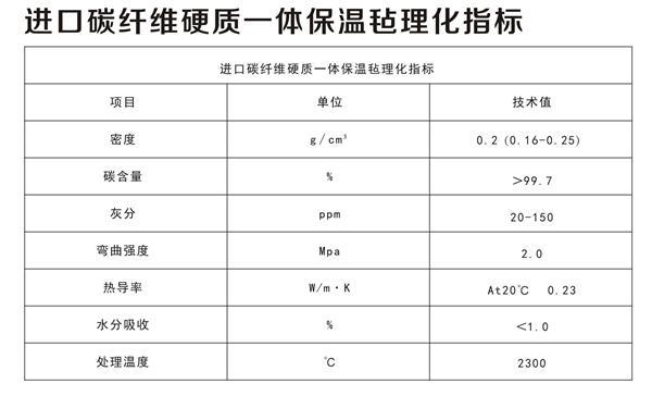进口碳纤维硬质一体保温毡理化指标