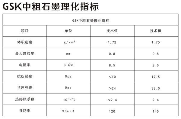 GSK中粗雷火电竞app客户端理化指标