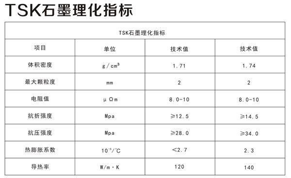 TSK雷火电竞app客户端理化指标